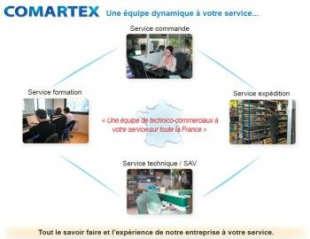 Montage Formation SAV par COMARTEX